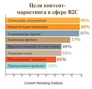 Цели контент-маркетинга